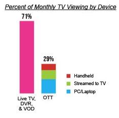 Despite TV